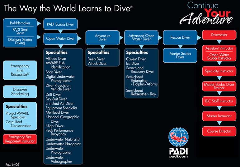 PADI Continued Education